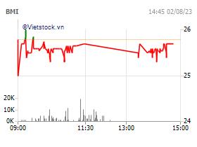Tổng Công ty cổ phần Bảo Minh