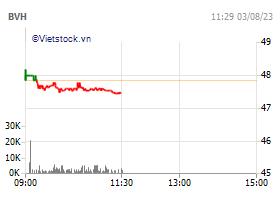 Bao Viet Holdings