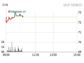 Tổng Công ty cổ phần Công trình Viettel