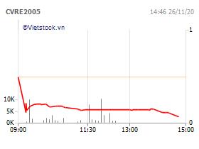 Chứng quyền VRE/6M/SSI/C/EU/Cash-05