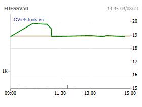 Quỹ ETF SSIAM VNX50