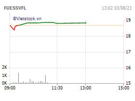 Quỹ ETF SSIAM VNFIN LEAD