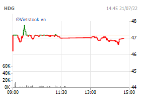 Ha Do Group Joint Stock Company