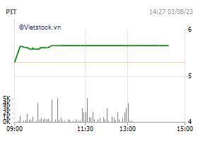 Petrolimex International Trading Joint Stock Company