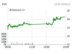 Tổng Công ty cổ phần Dịch vụ Kỹ thuật Dầu khí Việt Nam