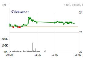 Tổng Công ty cổ phần Vận tải Dầu khí