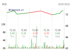 Vcs mining stock