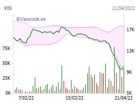 vietnam stock exchange