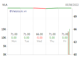 Van lang technology development and investment jsc investment stocks game