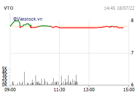 CTCP Vận tải Xăng dầu Vitaco