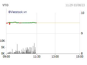 Viet Nam Tanker Joint Stock Company