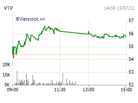 Tổng Công ty cổ phần Bưu chính Viettel